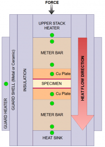 Heat flows from the upper stack heater through a meter-bar-copper-plate-thin-specimen-copper-plate-meter-bar sandwich. Temperature sensors are imbedded in the copper plates, which leaves an unaccountable contact resistance and temperature drop.