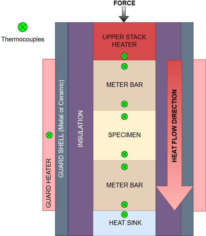 Heat flows from the upper stack heater through a stack of two meter bars sandwiching a specimen. Insulation and a guard shell help control heat losses. Temperature sensors account for heat at the top and bottom of the insulation next to the guard shell, the top and bottom of both meter bars, and the top and bottom of the specimen.